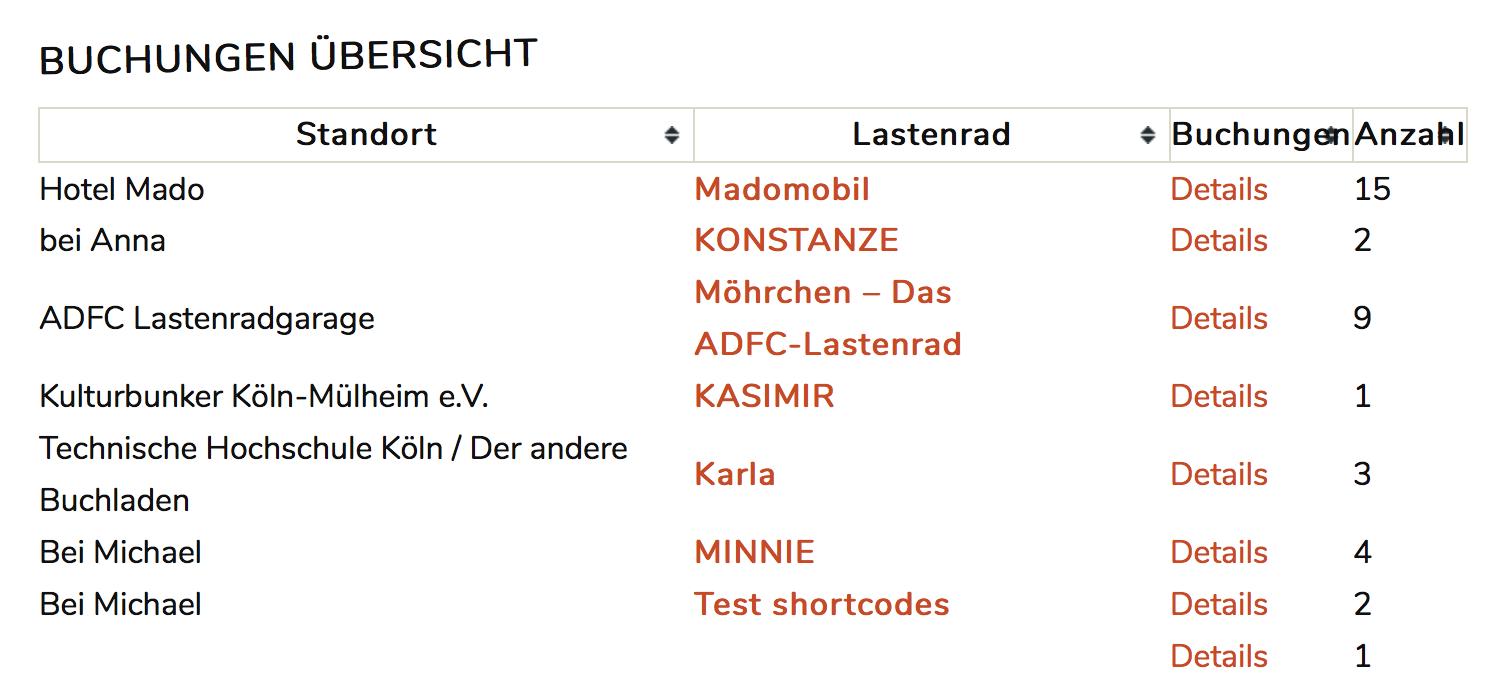 Buchungsübersicht per Shortcode mit Beispieldaten